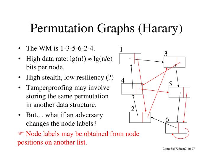 Permutation Graphs (Harary)