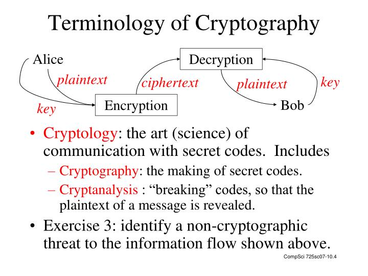 Terminology of Cryptography