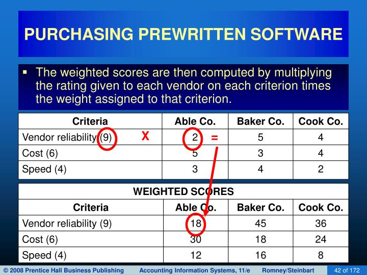 PURCHASING PREWRITTEN SOFTWARE