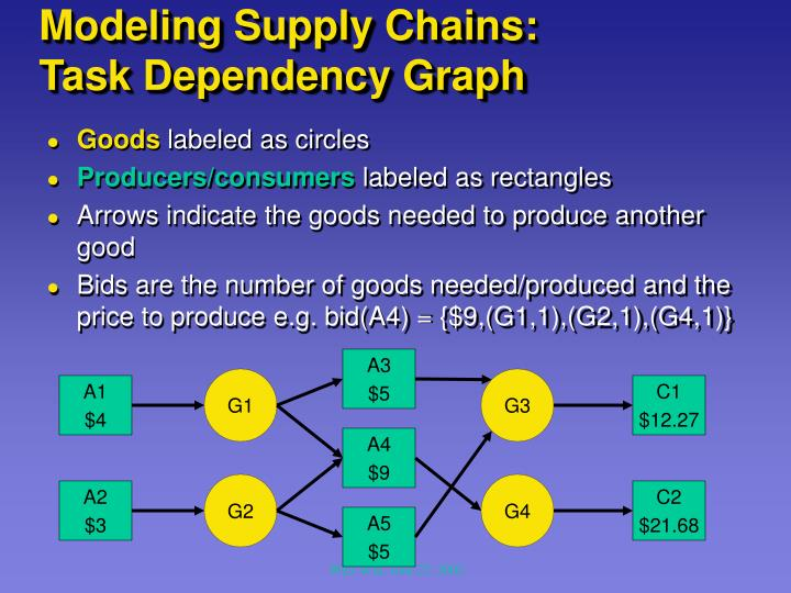 Modeling Supply Chains: