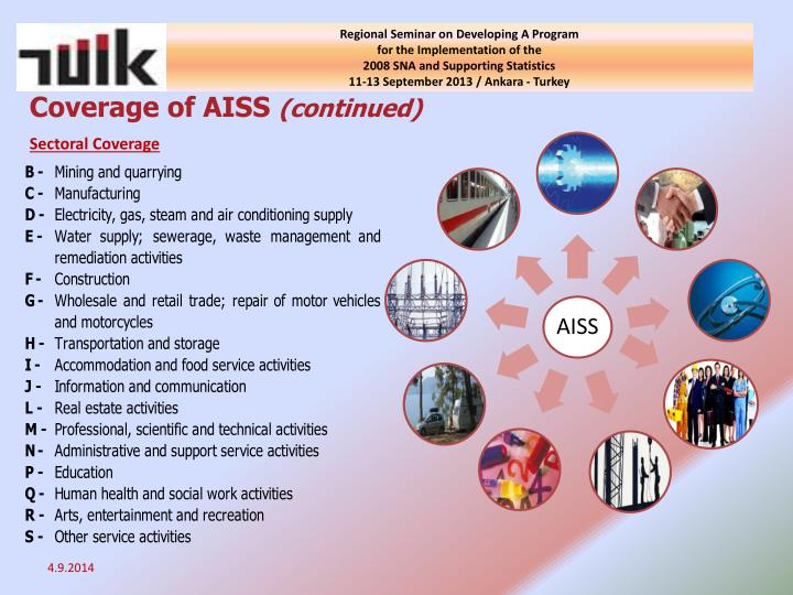 Coverage of AISS