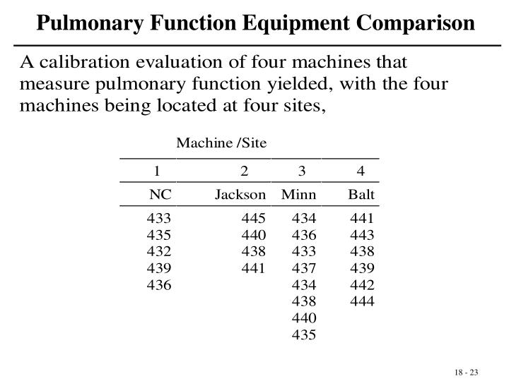 Pulmonary Function Equipment Comparison