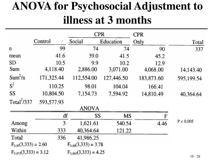 ANOVA for Psychosocial Adjustment to illness at 3 months