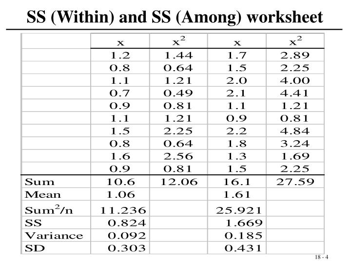 SS (Within) and SS (Among) worksheet