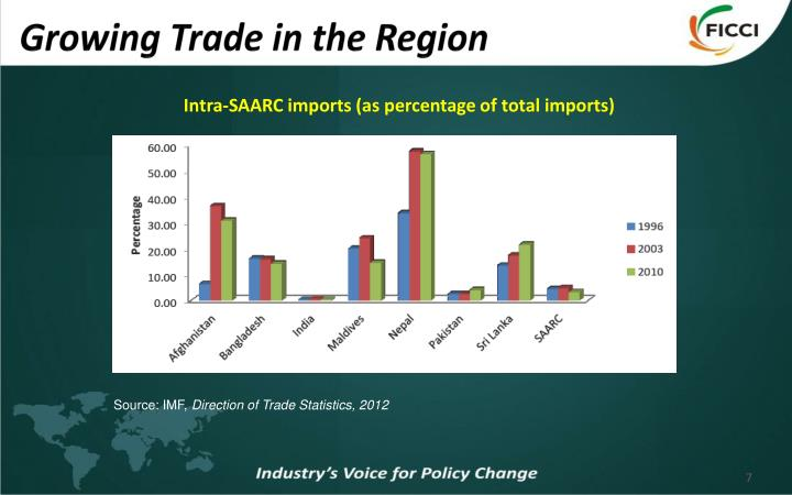 Growing Trade in the Region