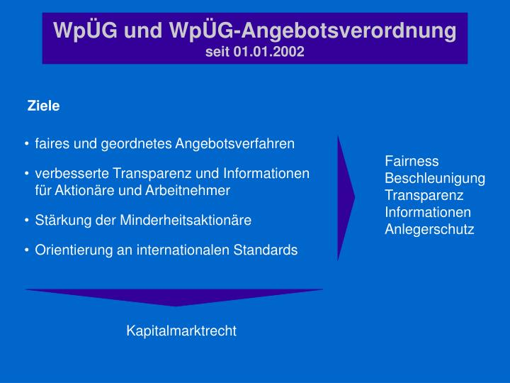 WpÜG und WpÜG-Angebotsverordnung