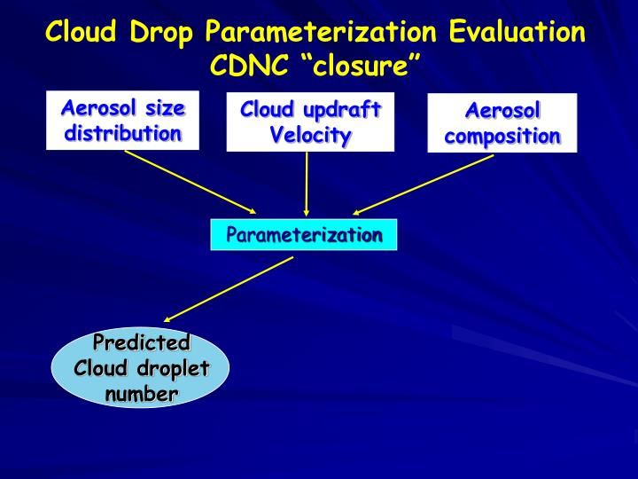 Cloud Drop Parameterization Evaluation