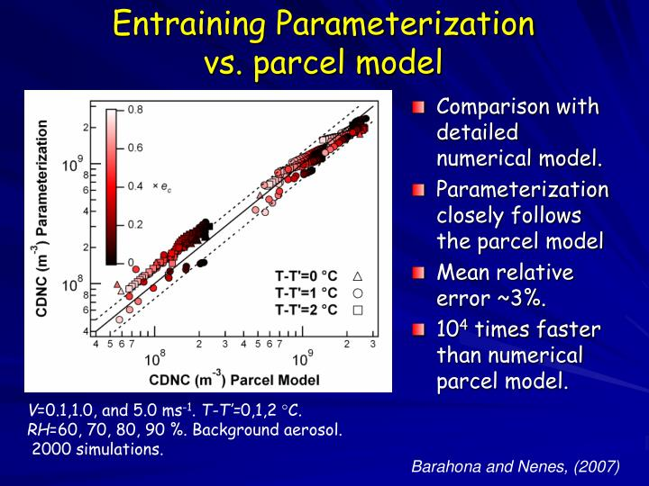 Entraining Parameterization