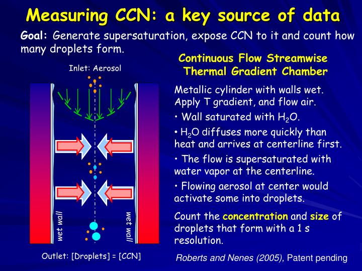 Measuring CCN: a key source of data