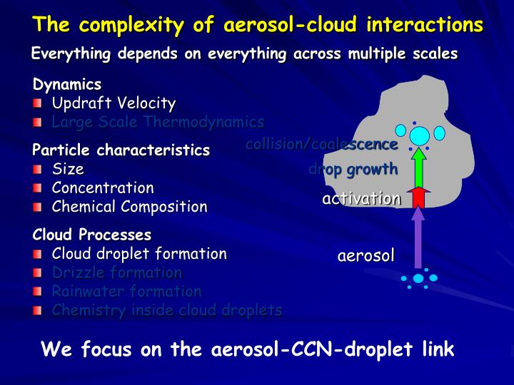 The complexity of aerosol-cloud interactions