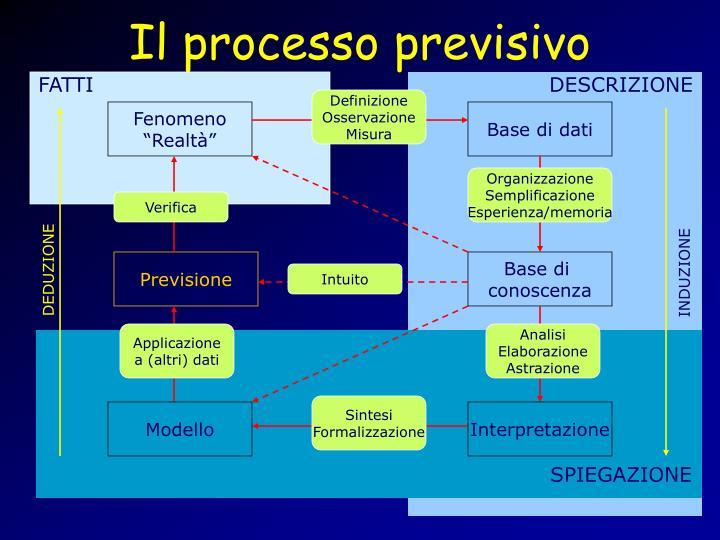 Il processo previsivo