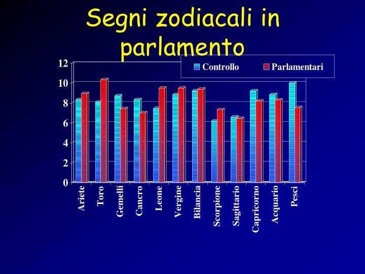Segni zodiacali in parlamento