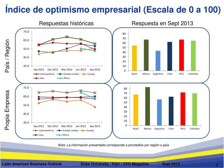 Índice de optimismo empresarial (Escala de 0 a 100)