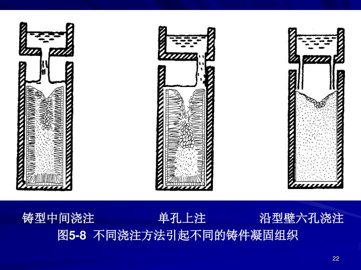铸型中间浇注                   单孔上注                沿型壁六孔浇注