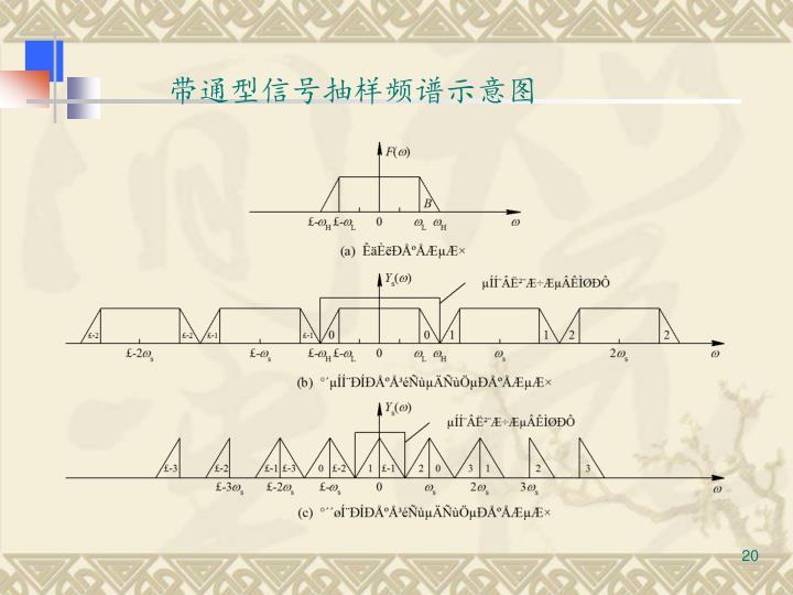 带通型信号抽样频谱示意图