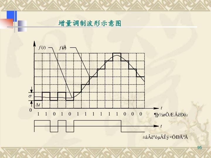 增量调制波形示意图