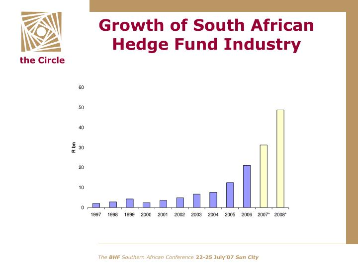 Growth of South African