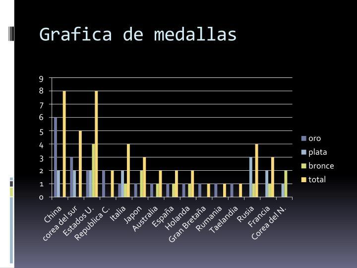 Grafica de medallas