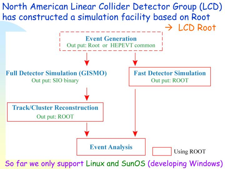 North American Linear Collider Detector Group (LCD)