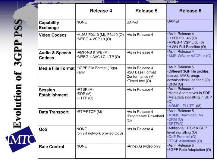 Evolution of  3GPP PSS
