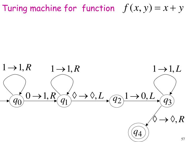 Turing machine for  function