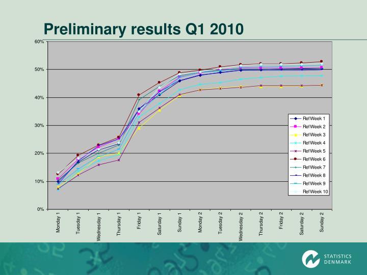 Preliminary results Q1 2010