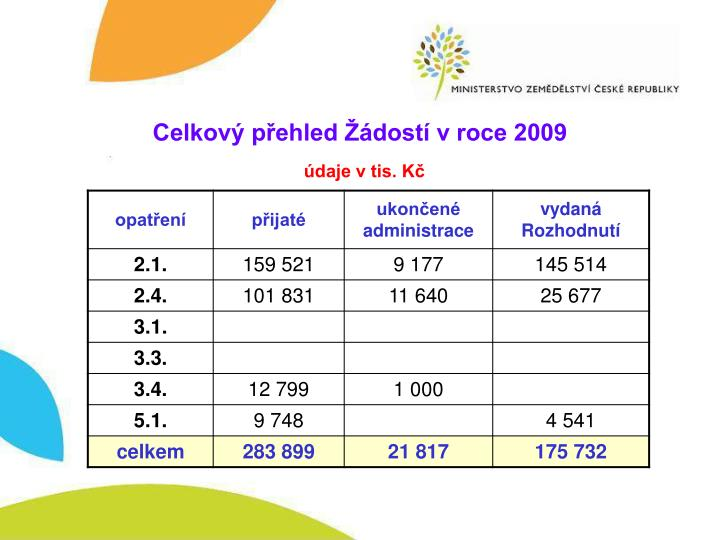 Celkový přehled Žádostí v roce 2009