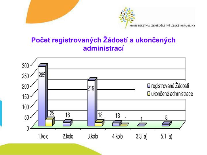 Počet registrovaných Žádostí a ukončených administrací