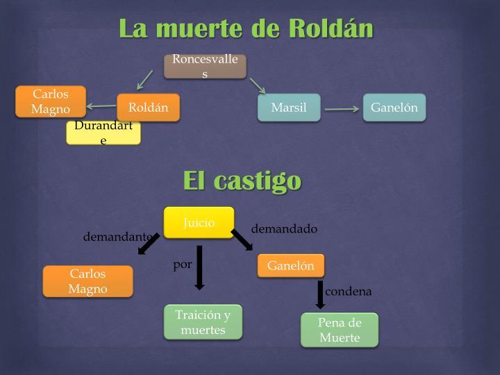 La muerte de Roldán