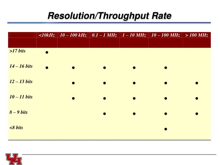 Resolution/Throughput Rate