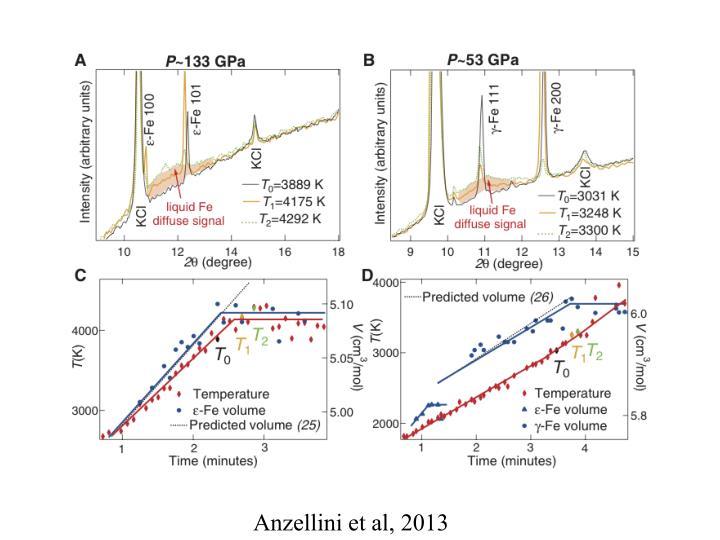 Anzellini et al, 2013