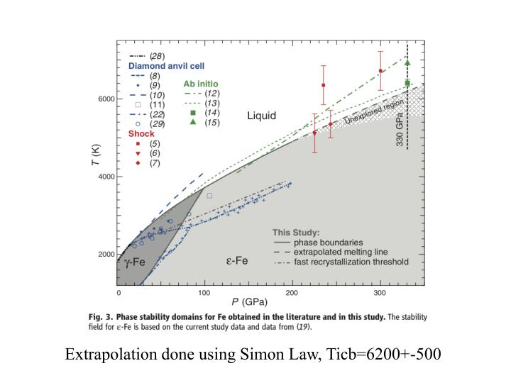 Extrapolation done using Simon Law, Ticb=6200+-500