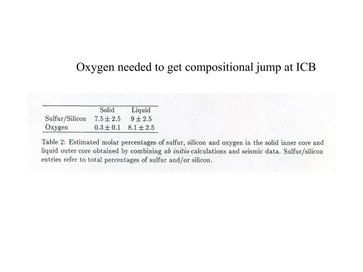 Oxygen needed to get compositional jump at ICB