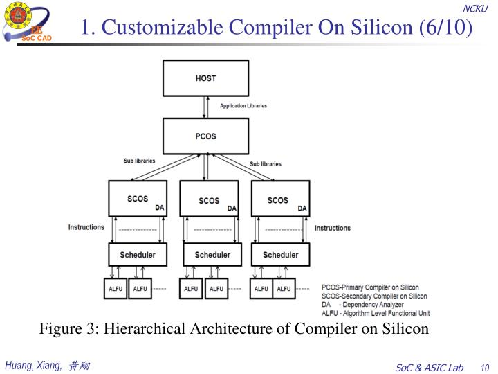 1. Customizable Compiler On Silicon (6/10)