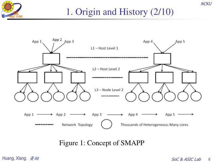 1. Origin and History (2/10)