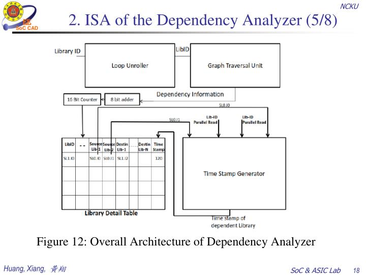2. ISA of the Dependency Analyzer (5/8)