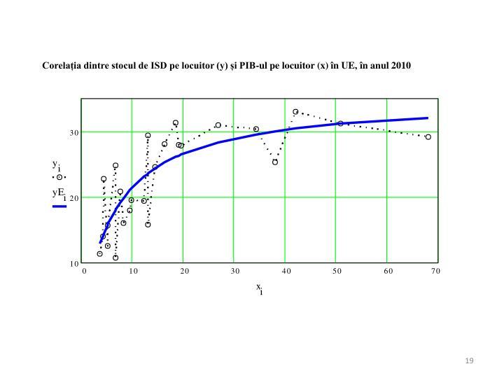 Corelația dintre stocul de ISD pe locuitor (y) și PIB-ul pe locuitor (x) în UE, în anul 2010