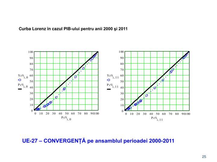 Curba Lorenz în cazul PIB-ului pentru anii 2000 şi 2011