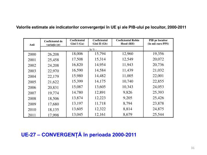 Valorile estimate ale indicatorilor convergenţei în UE şi ale PIB-ului pe locuitor, 2000-2011
