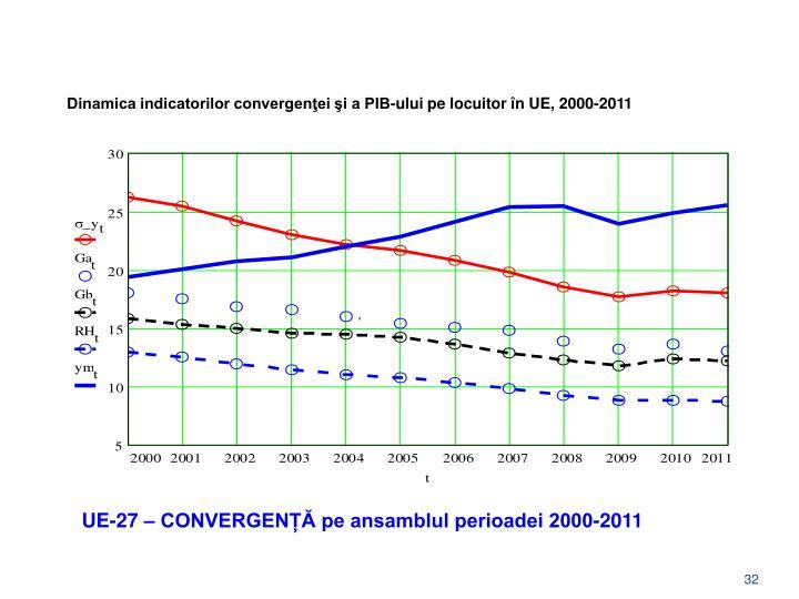 Dinamica indicatorilor convergenţei şi a PIB-ului pe locuitor în UE, 2000-2011