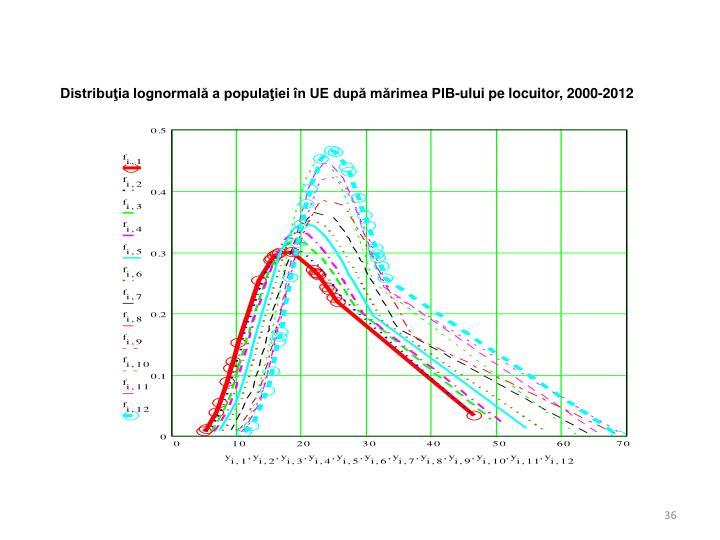 Distribuţia lognormală a populaţiei în UE după mărimea PIB-ului pe locuitor,