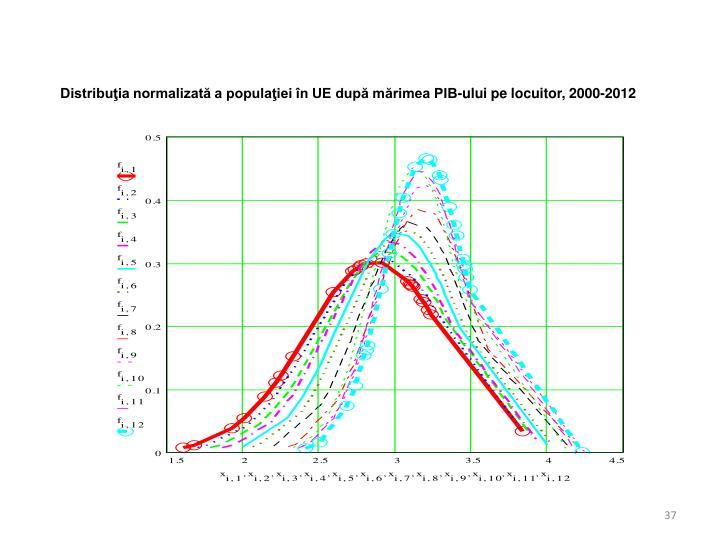 Distribuţia normalizată a populaţiei în UE după mărimea PIB-ului pe locuitor,