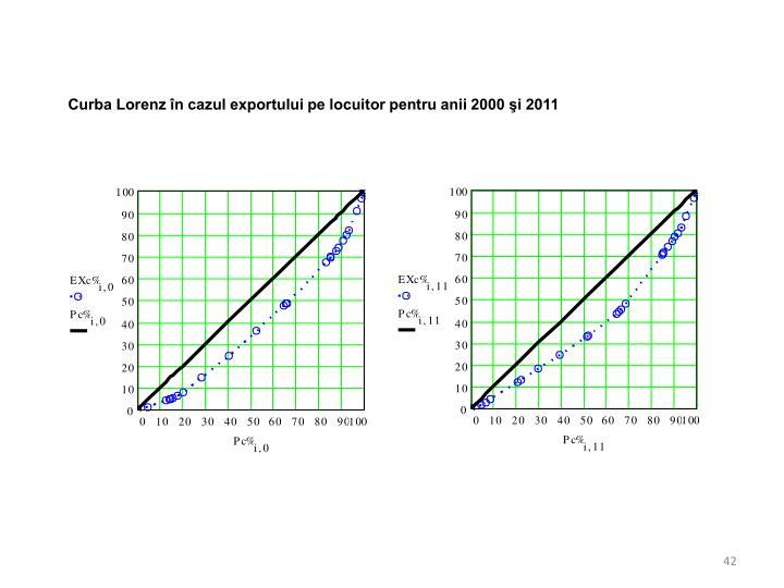 Curba Lorenz în cazul exportului pe locuitor pentru anii 2000 şi 2011