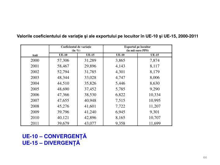 Valorile coeficientului de variaţie şi ale exportului pe locuitor în UE-10 şi UE-15, 2000-2011