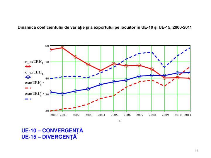 Dinamica coeficientului de variaţie şi a exportului pe locuitor în UE-10 şi UE-15, 2000-2011