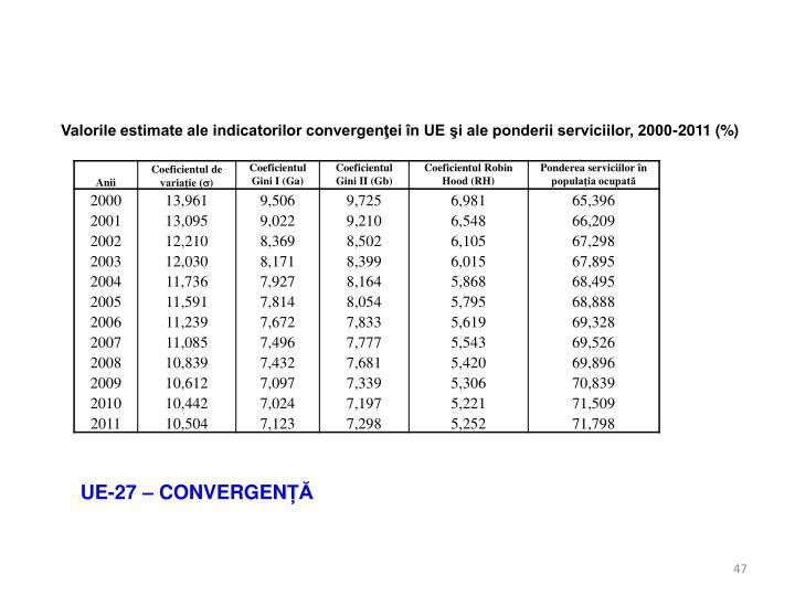 Valorile estimate ale indicatorilor convergenţei în UE şi ale ponderii serviciilor, 2000-2011 (%)