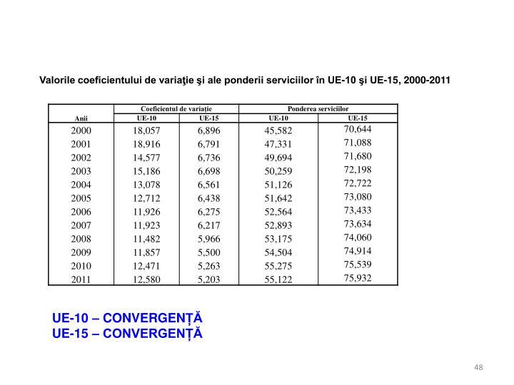 Valorile coeficientului de variaţie şi ale ponderii serviciilor în UE-10 şi UE-15, 2000-2011