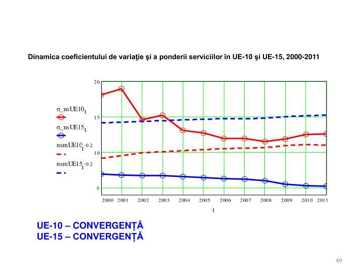 Dinamica coeficientului de variaţie şi a ponderii serviciilor în UE-10 şi UE-15, 2000-2011