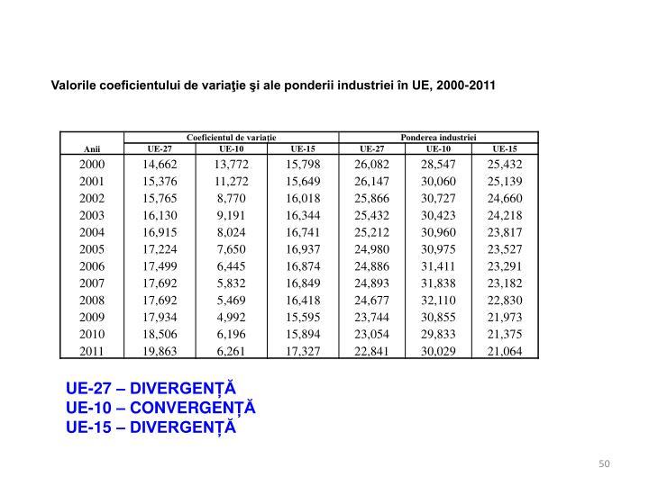 Valorile coeficientului de variaţie şi ale ponderii industriei în UE, 2000-2011