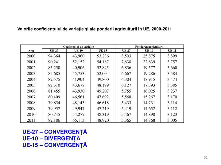 Valorile coeficientului de variaţie şi ale ponderii agriculturii în UE, 2000-2011